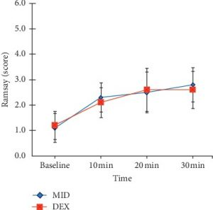Comparison of Intranasal Dexmedetomidine and Oral Midazolam for Premedication in Pediatric Dental Patients under General Anesthesia: A Randomised Clinical Trial.